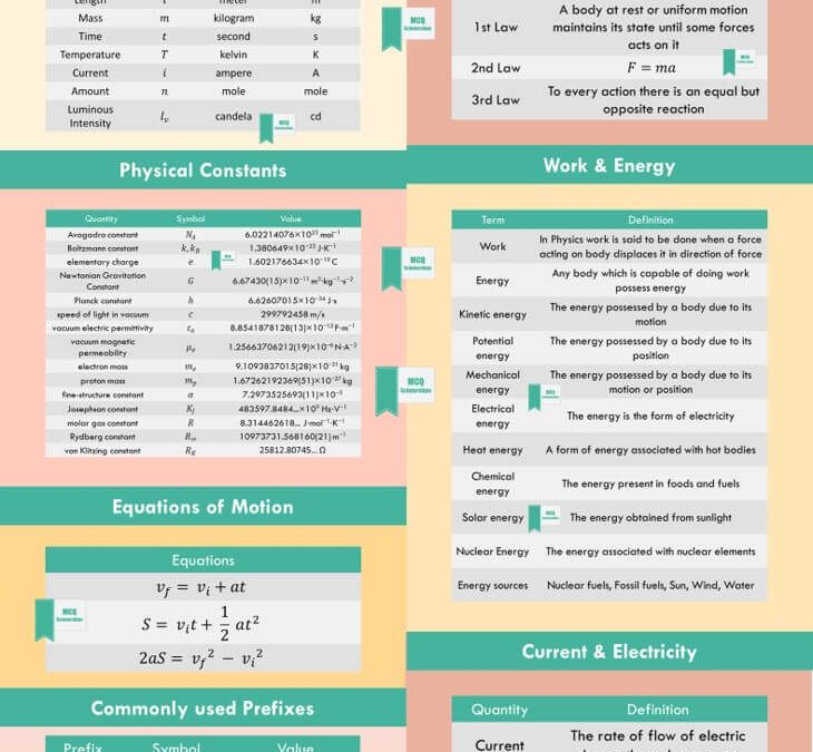 Physics Formula Sheet [The Ultimate Cheat Sheet by MCQ Scholarships]