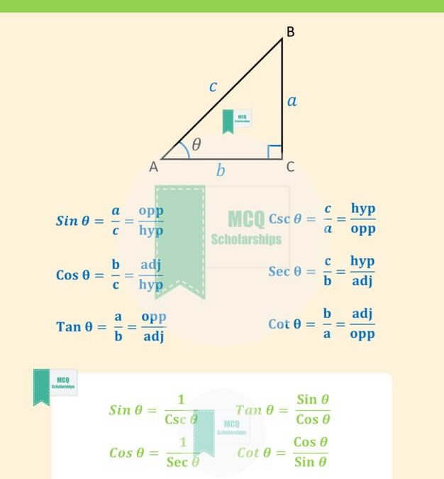 Basic Trigonometry Formula Sheet